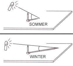 unterrichtsstunde 3 sind die risiken das ganze jahr ber gleich. Black Bedroom Furniture Sets. Home Design Ideas