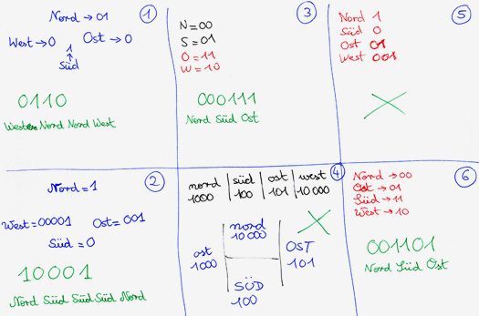 7.3: Information binär kodieren