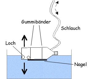 Bau Eines U Boots