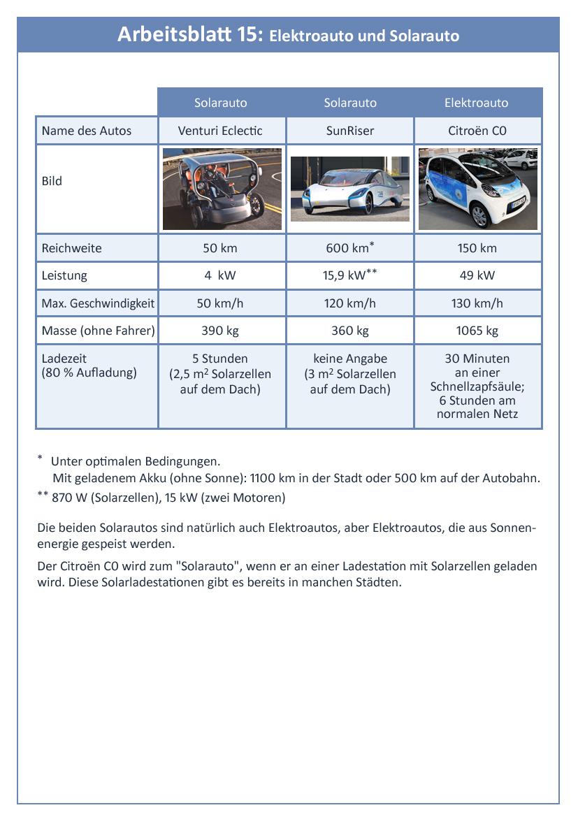 5.6: Bau des Solarautos