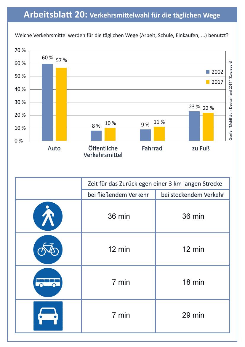7.2: Vergleich von Auto und Bus in der Stadt