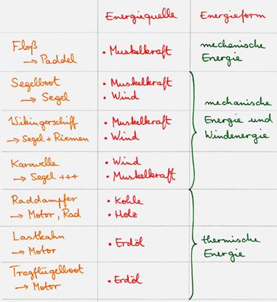 Energie Tabelle