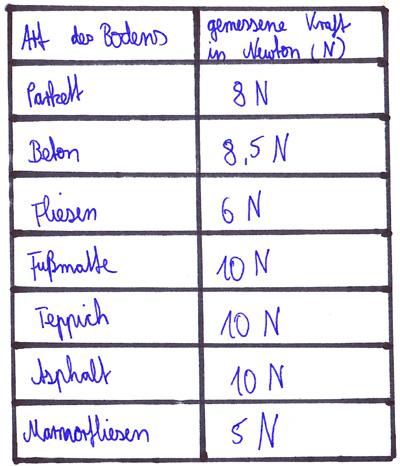 2.2: Welche Rolle spielen Gewicht, Steigung und Bodenbeschaffenheit?