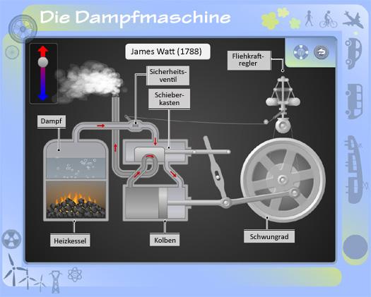4.6: Funktionsweise einer Dampflokomotive
