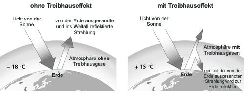 Treibhauseffekt Entstehung