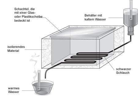 unterrichtsstunde 12b fakultativ wie kann man wasser mit sonnenenergie erw rmen. Black Bedroom Furniture Sets. Home Design Ideas