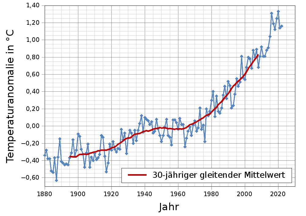 https://www.sonnentaler.net/aktivitaeten/meteorologie/klima/klima-planet-ich/wiss-hintergruende/images/temperaturanomalie-erde-gleitender-mittelwert-gr.png