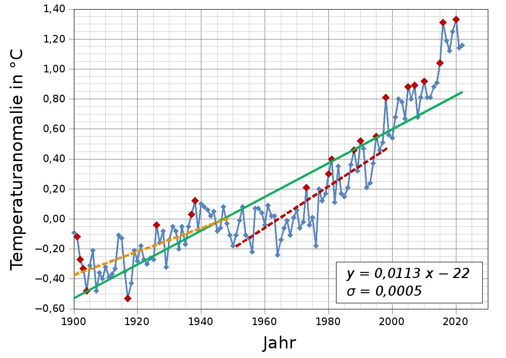 Entwicklung der Temperatur auf der Erde | Le site de la Fondation La ...