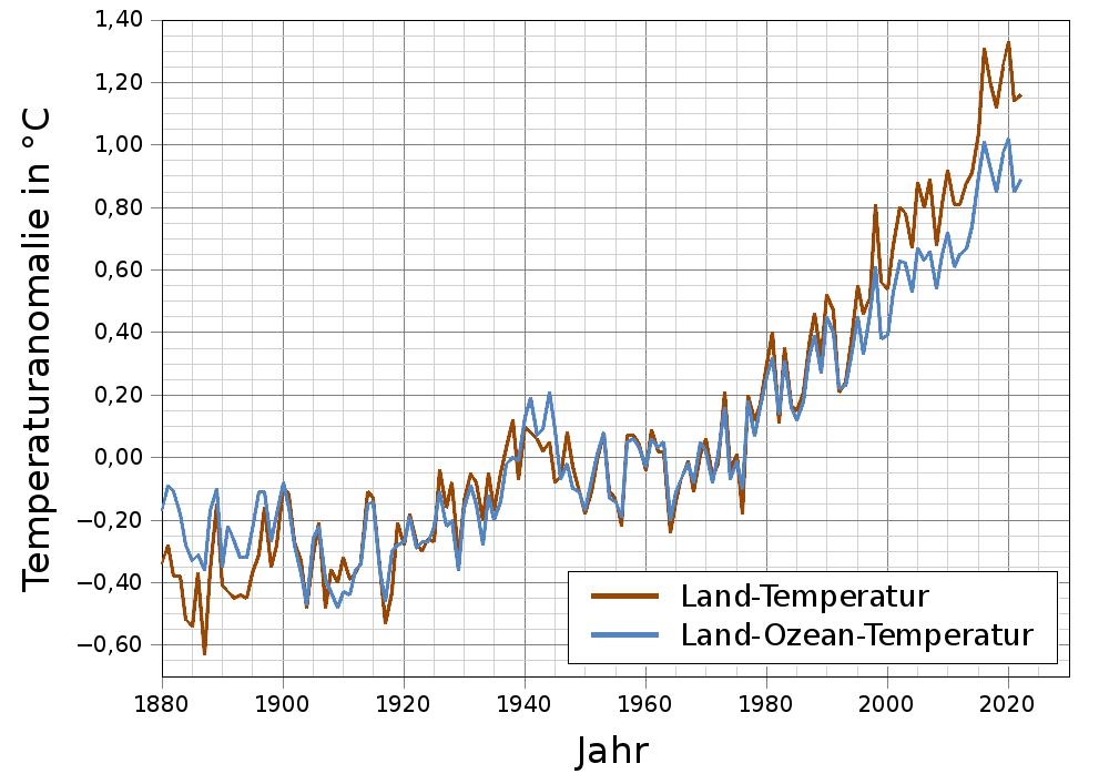 Erde Temperatur
