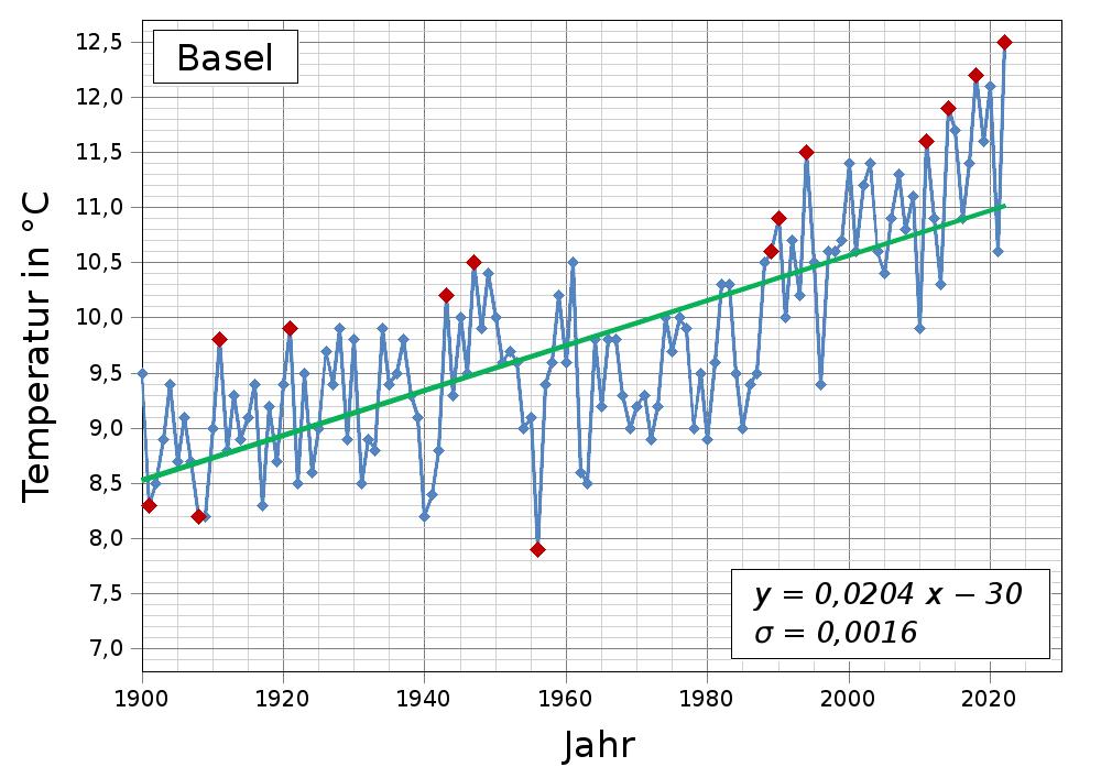 Temperatur Auf Der Erde