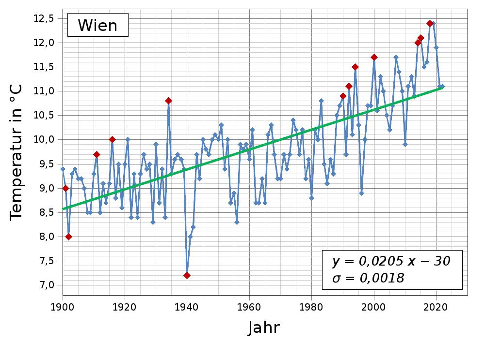 Kälteste Temperatur Erde