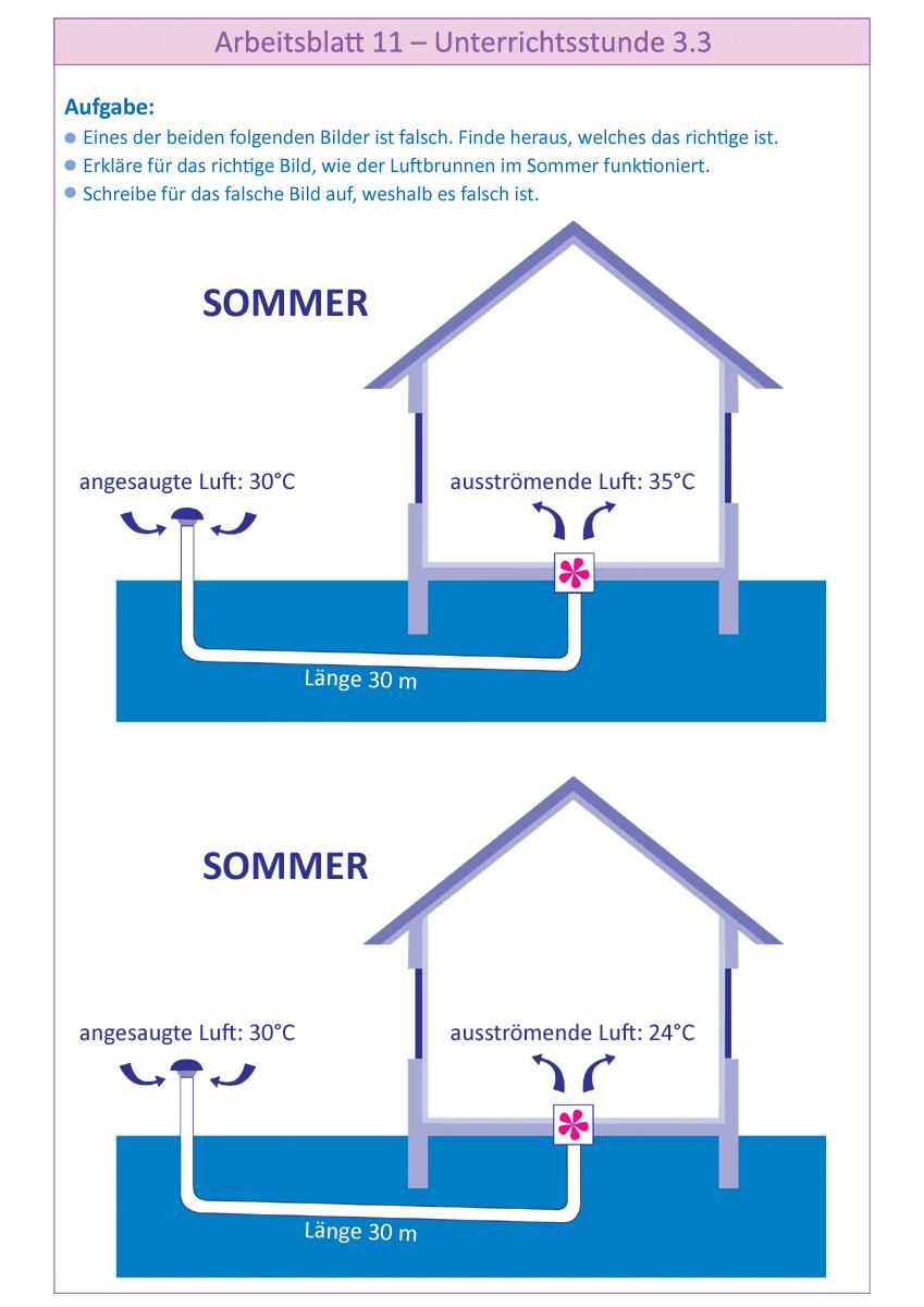 Unterrichtsstunde 3.3 (fakultativ): Wie kann man ein Haus belüften ...