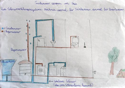 unterrichtsstunde 4 2 der wasserbedarf beim wohnen. Black Bedroom Furniture Sets. Home Design Ideas