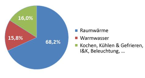 Kreisdiagramm: Energieverbrauch Der Haushalte In Deutschland