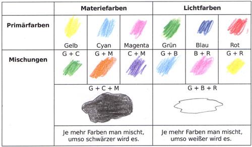 Zusammenfassung und weiterf hrende aktivit ten - Farben mischen tabelle ...