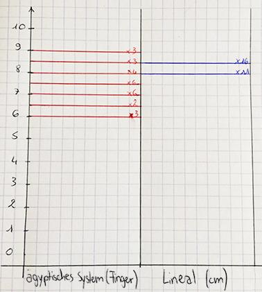 1.5: Blätter ausmessen