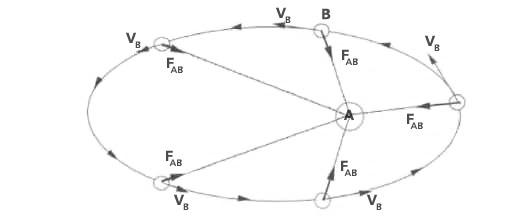 Umlaufbahn Berechnen : der einfluss der schwerkraft auf die erdbewegung ~ Themetempest.com Abrechnung