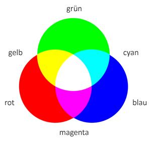 Zusammensetzung von farben - Farben mischen tabelle ...