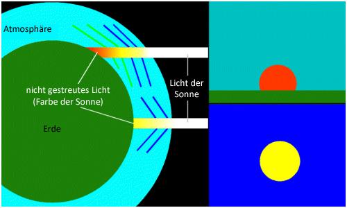 Grune Farbe Der Blatter : Die Farben des Himmels – bei Tag und bei Nacht