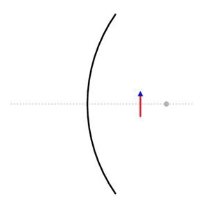 Spiegel mit brennpunkt und objekt innerhalb der einfachen brennweite